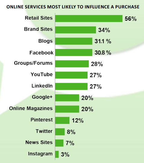 Image from Technorati's 2013 Digital Influence Report.